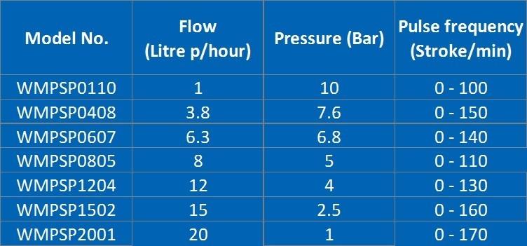 dosing pump rates