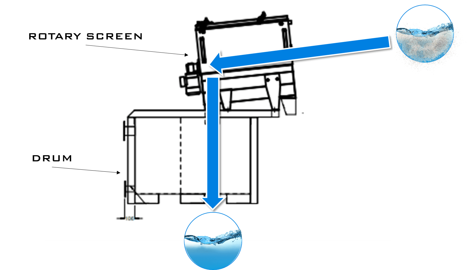 rotary screen diagram